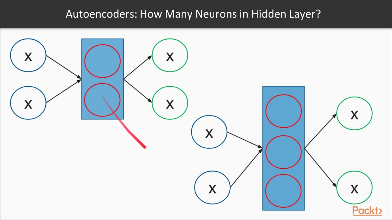 Deep Learning Projects with PyTorch : Introduction to Autoencoders |  packtpub com