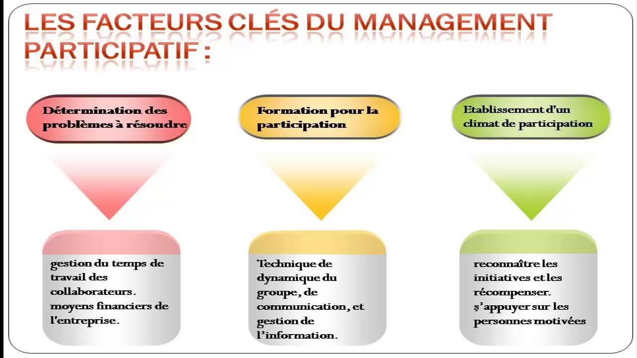 management participatif cours