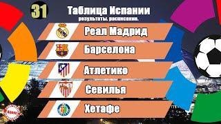 Чемпионат Испании Ла Лига 31 тур Результаты таблица и расписание