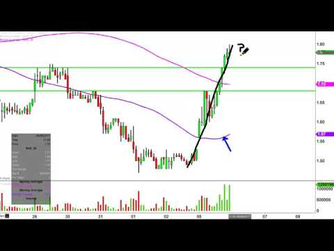 Northern Dynasty Minerals Ltd - NAK Stock Chart Technical Analysis for 06-05-17