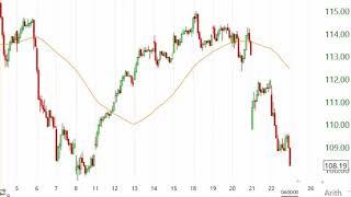 Stock Market Analysis March 22 2019