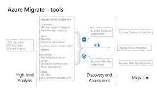 Migrating your applications data & infrastructure to Azure | INT147A