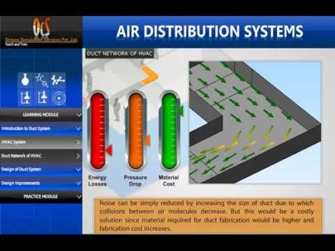 Part 1 What Is Hvac How Does Hvac System Work Design Of