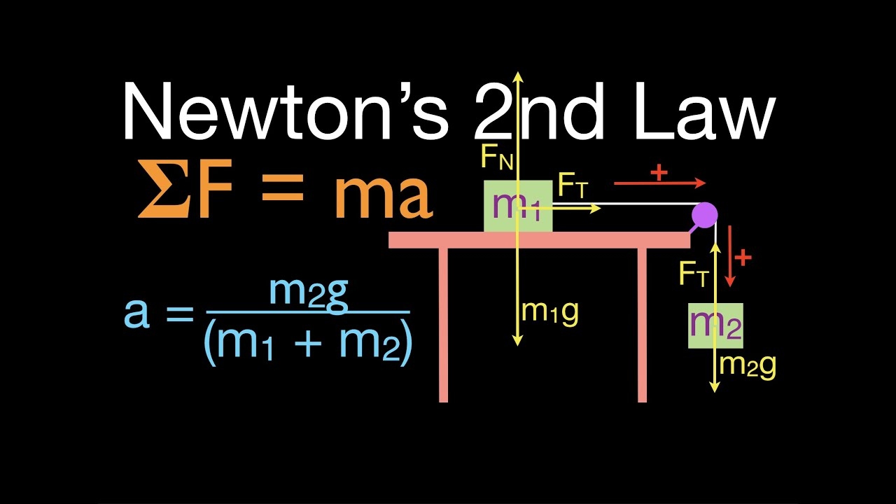Newton S 2nd Law 10 Of 21 Calculate Acceleration W O