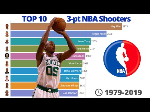 Top 10 3-pt NBA shooters - Since 1979