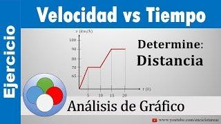 GRÁFICO VELOCIDAD VS TIEMPO - EJERCICIOS RESUELTOS (Determine la distancia)
