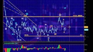 Conteo ondas elliott del Dow Jones Ind. 30 para la semana del 15 al 21