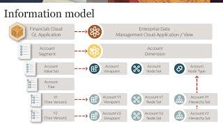 Registering Oracle Financials Cloud General Ledger Applications video thumbnail