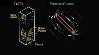Поток и магнитный поток     Магнитный поток