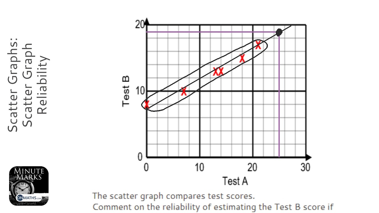 Scatter Graphs: Scatter Graph Reliability (Grade 4