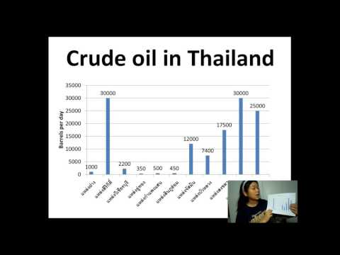 The production of crude oil NG and LNG in Thailand