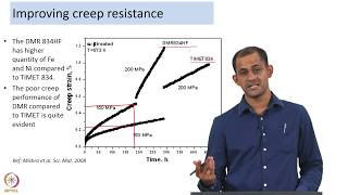 Improving Creep Resistance of Materials
