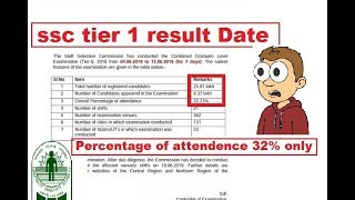 SSC cgl tier 1 result date || why only 32 % student appeared?