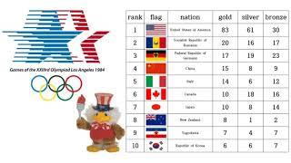 1948~2012 South Korea Summer Olympics Medal Ranking History 1948년~2012년 대한민국 역대 하계올림픽 순위