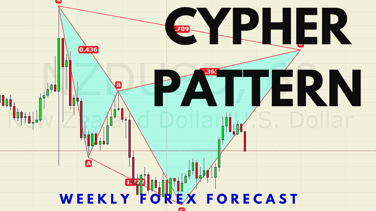 Forex forecast for this week