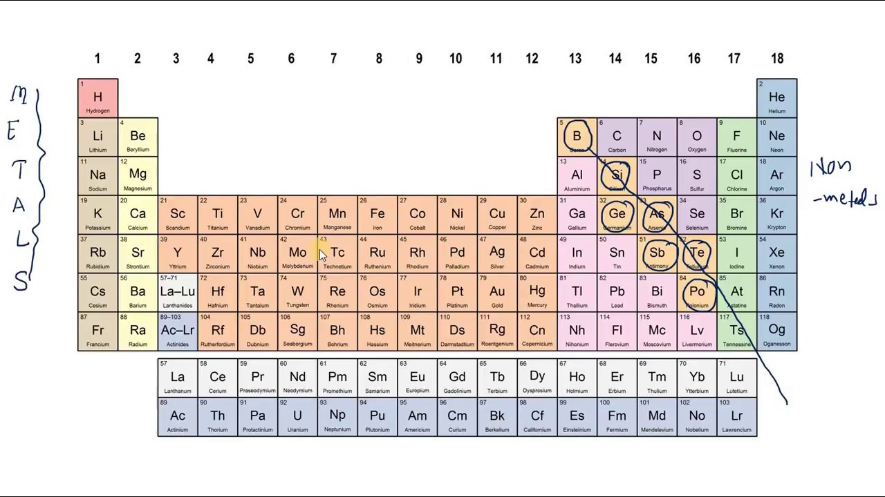 Periodic table an introduction to chemistry youtube periodic table an introduction to chemistry gamestrikefo Choice Image