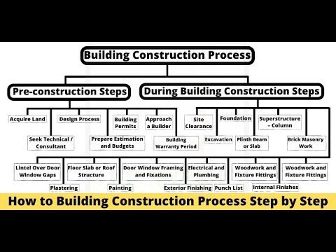 How To Building Construction Process Step By Step
