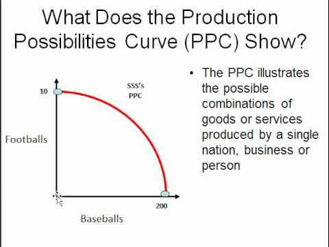 what does the production possibilities curve illustrates relationship