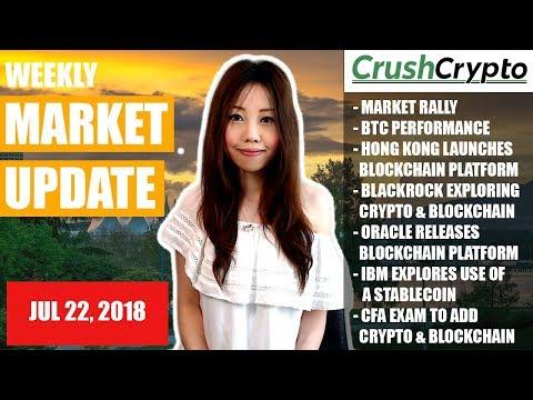 Weekly Update: Market Rally / Bitcoin / Hong Kong / BlackRock / Oracle / IBM / CFA