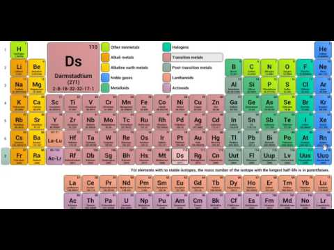 wallpapers periodic table