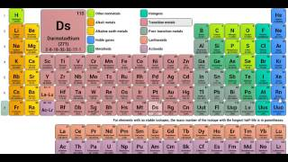 Hindi trick to learn periodic table videos hindi trick to learn simpliest trick to learn periodic table hindi urtaz