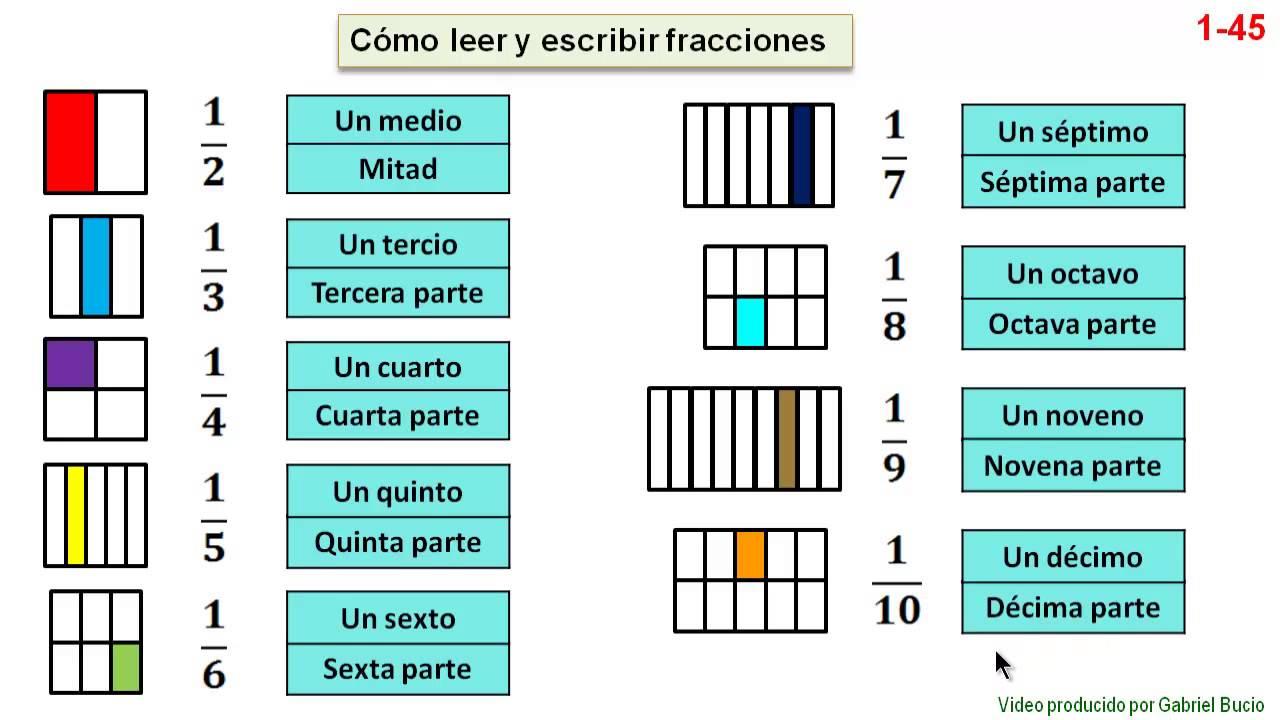 Resultado de imagen de fracciones lectura