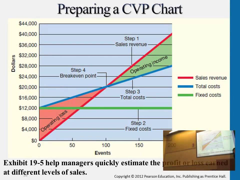 Graphing CVP Relations And Preparing A Chart