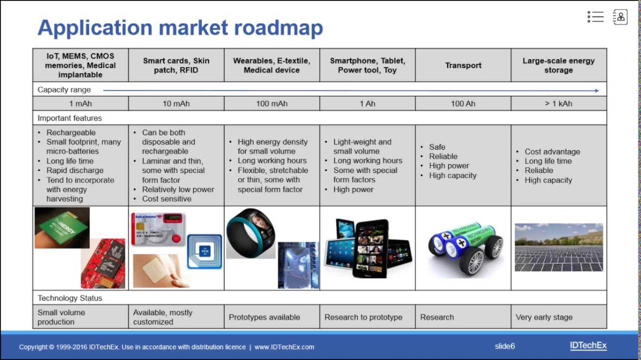 The road to commercialization of thin film flexible and for Commercialization roadmap
