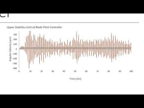 Automatic Wind Turbine Pitch and Braking Control