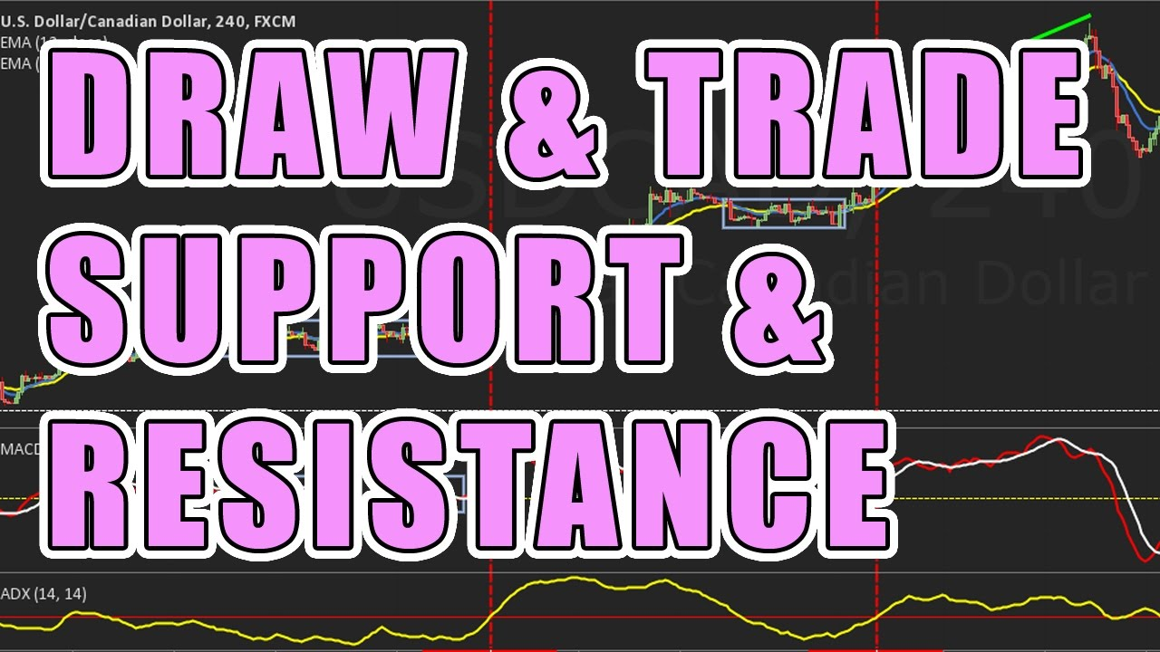How To Draw And Trade Support And Resistance Zones Youtube