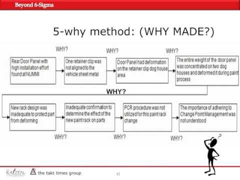 Worksheet 5 Whys Worksheet beyond 6 sigma webinar p8 by gki 5 whys method youtube sigma