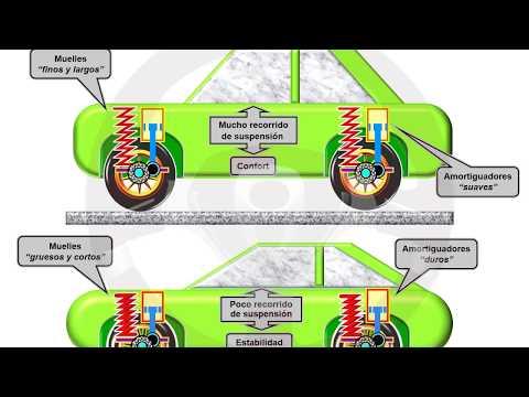 INTRODUCCIÓN A LA TECNOLOGÍA DEL AUTOMÓVIL - Módulo 10 (6/18)