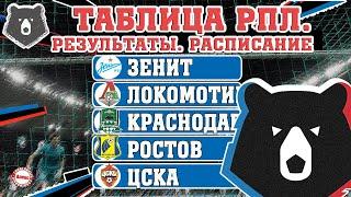 Чемпионат России по футболу РПЛ 27 тур Результаты таблица расписание