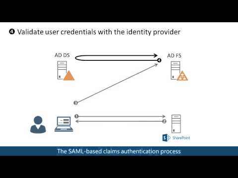 SAML-based claims authentication in SharePoint 2013