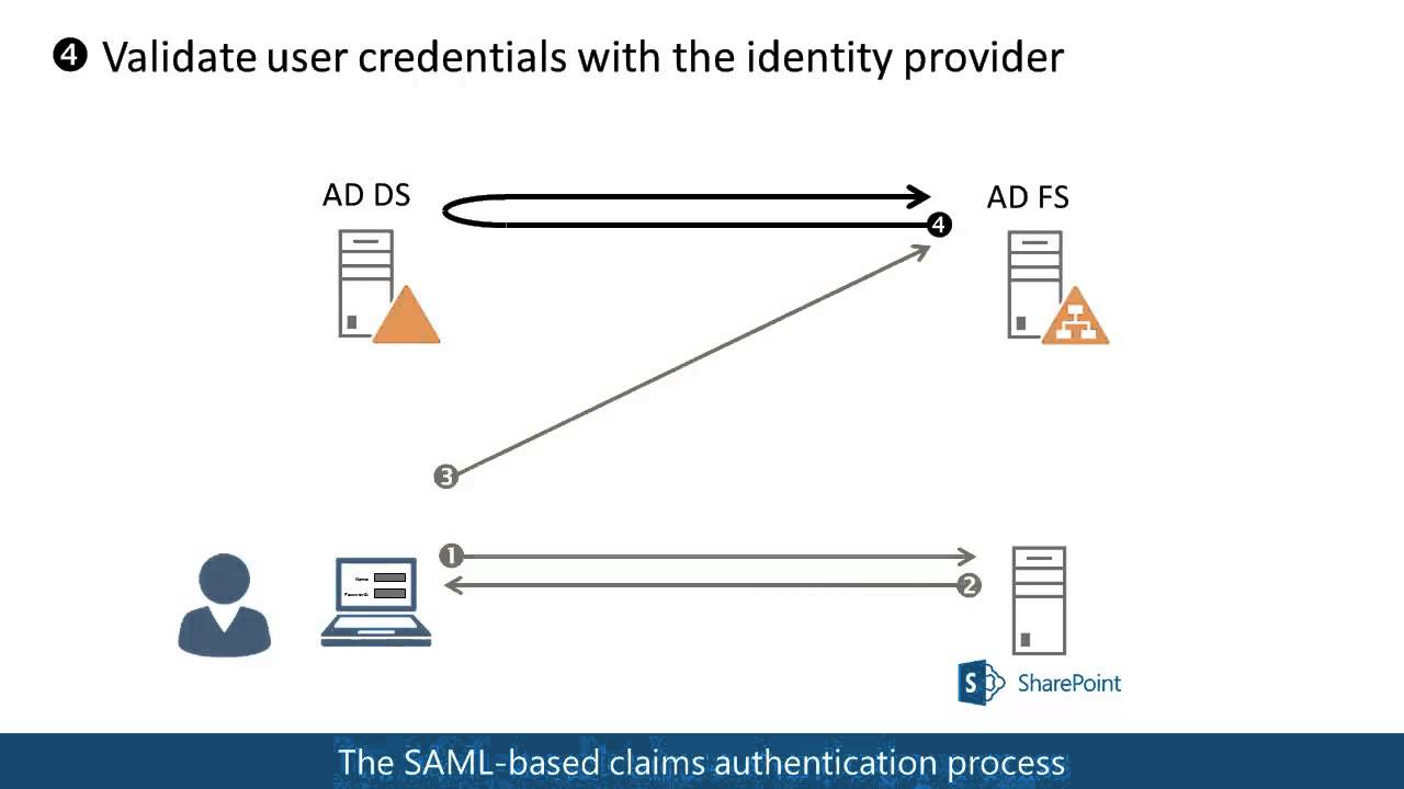 Saml based claims authentication in sharepoint 2013 youtube saml based claims authentication in sharepoint 2013 pooptronica