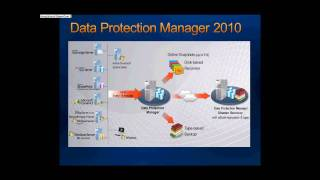 Presentation:- Backup and Recovery for Hyper V R2 -Part 2