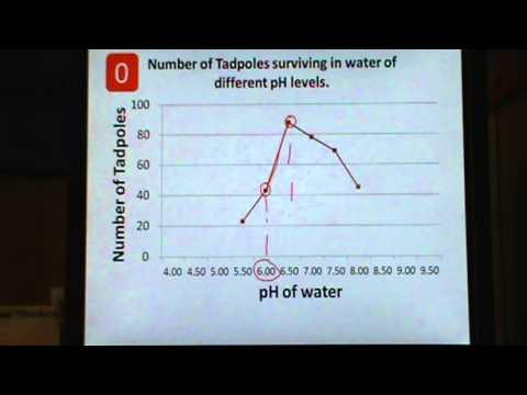 Interpreting Data - Analyzing Graphs