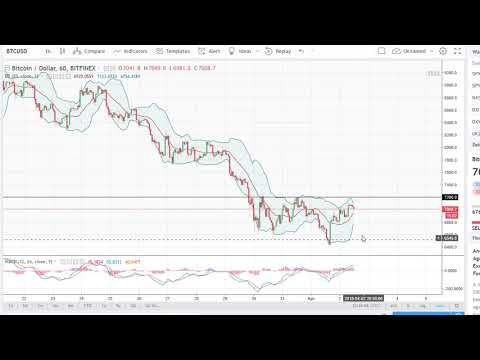 Bitcoin (BTC/USD) Technical Analysis, April 03, 2018 by FXEmpire.com