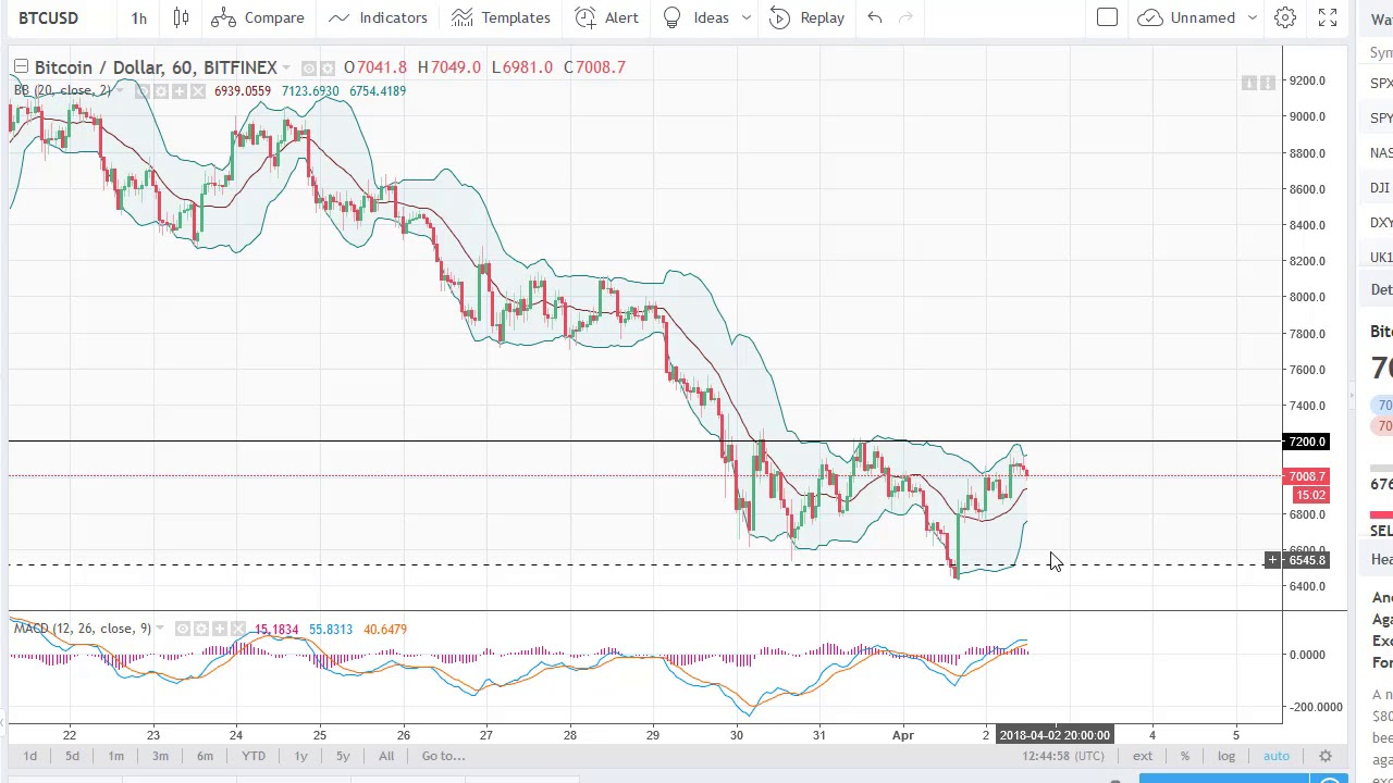 Bitcoin Btc Usd Technical Ysis April 03 2018 By Fxempire