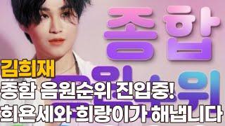 트롯아이돌 김희재, 벅스·멜론·지니·플로·바이브 음원 차트 순위는? 5개 차트 순위 진입!