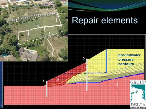 Design of Stabilizing Piles through Numerical Modeling