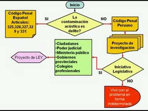 Diagrama de flujo para combatir la contaminacin acstica youtube diagrama de flujo para combatir la contaminacin acstica ccuart Image collections