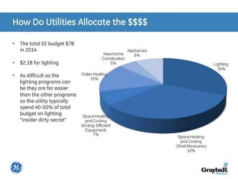 Energy Rebates Made Simple For You and Your Customer
