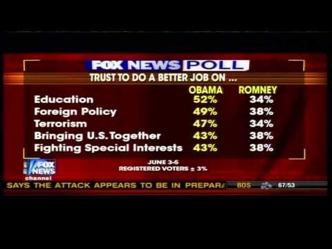 FOX NEWS Polls says America trust Obama over Romney in foreign policy