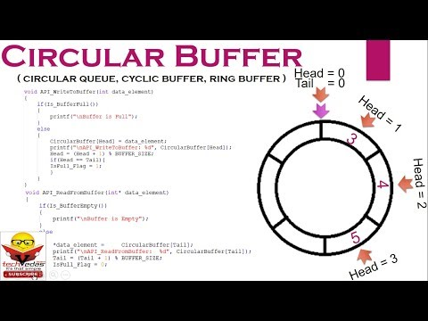 Circular Buffer | Circular Buffer Implementation in C - YouTube