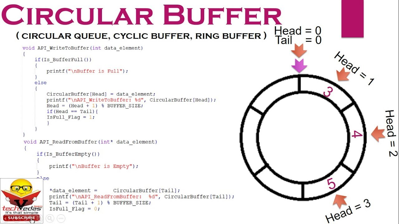 Circular Buffer | Circular Buffer Implementation in C