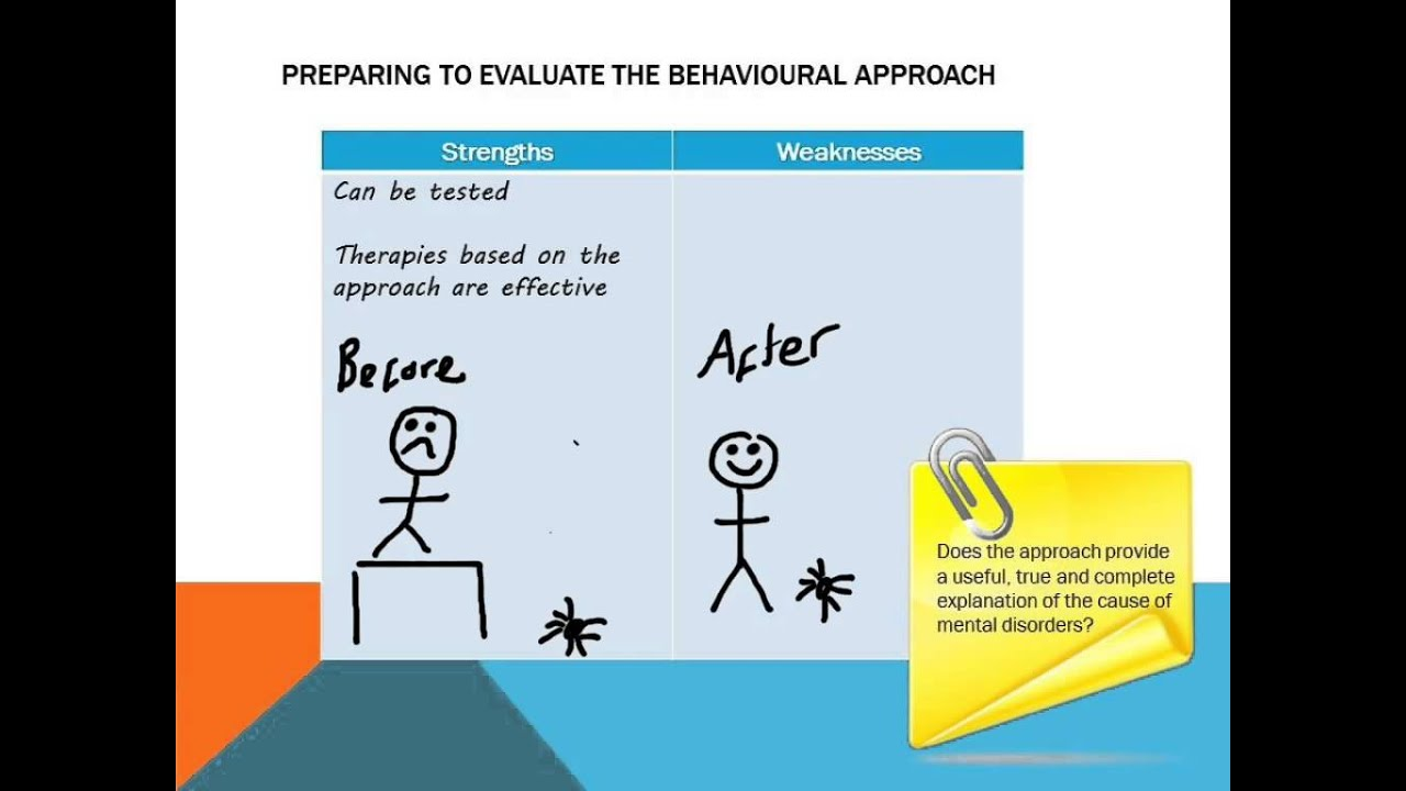 behavioural approach to psychopathology essay Psychological approaches essay every topic in psychology can be looked at and interpersonal relationships to explain human behaviour and to treat people.
