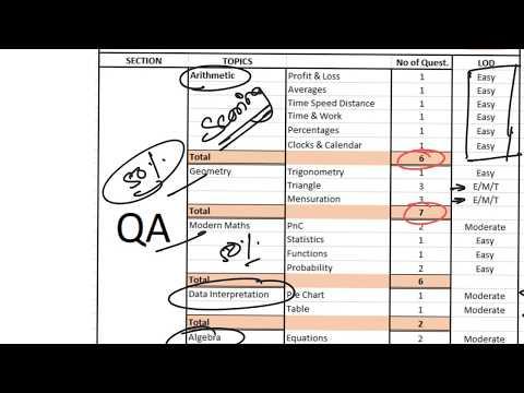CMAT Quants Strategy   Important Topics   Cut Offs   Easy Questions