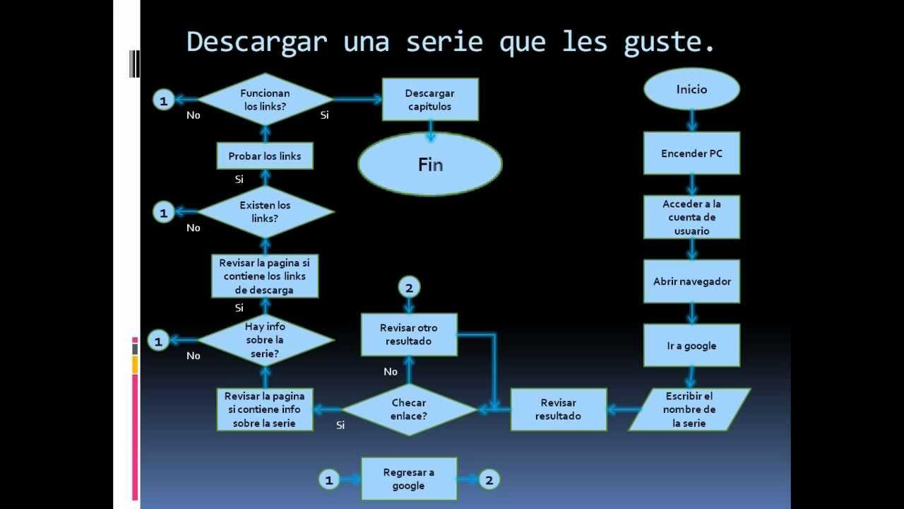 Tutoplus - 2 - Sesión 2 - Diagramas de flujo: Tarea Resuelta ...
