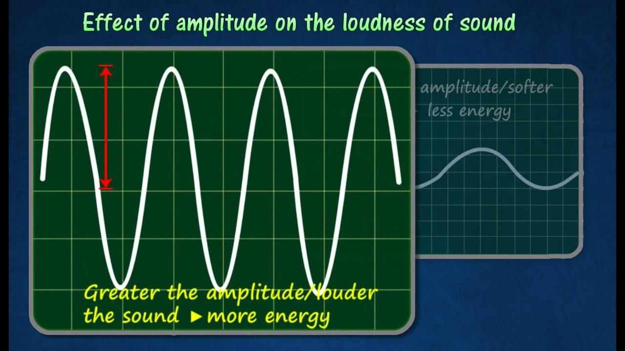 Properties of Waves - 8TH GRADE SCIENCE [ 720 x 1280 Pixel ]